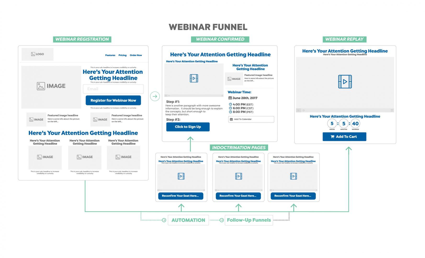 webinar funnel map - sales funnel template