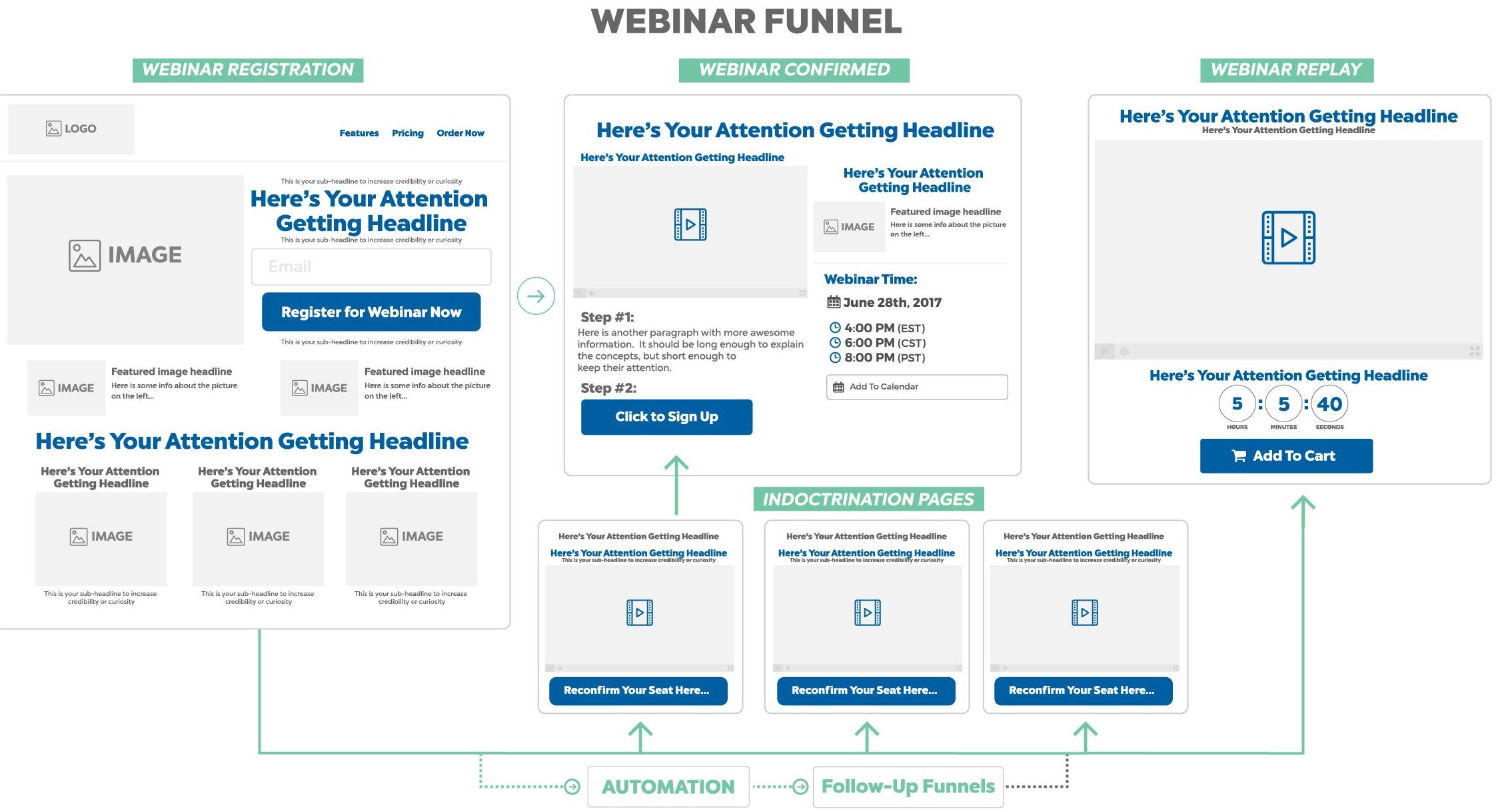 webinar funnel map - sales funnel template
