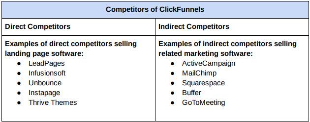 Clickfunnels competitors