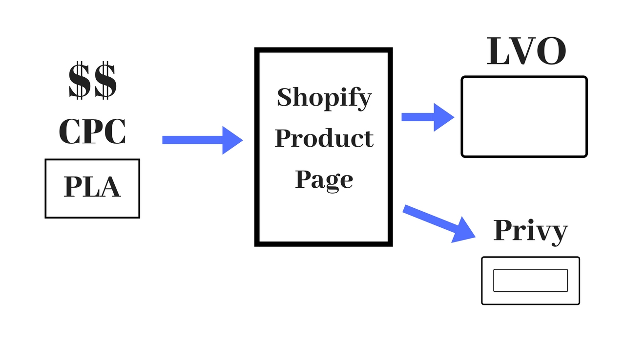 will clickfunnels work with shopify?