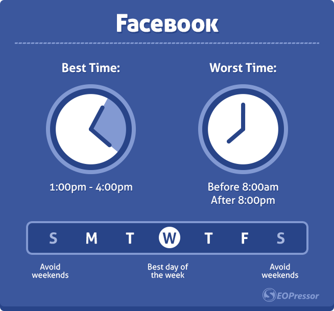 best time to post facebook - facebook marketing for beginners
