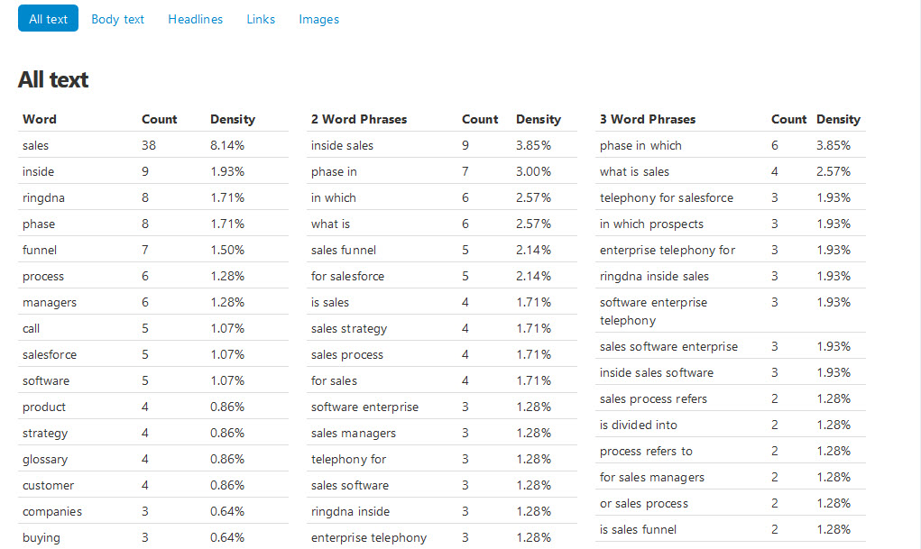 keyword density - funnel secrets