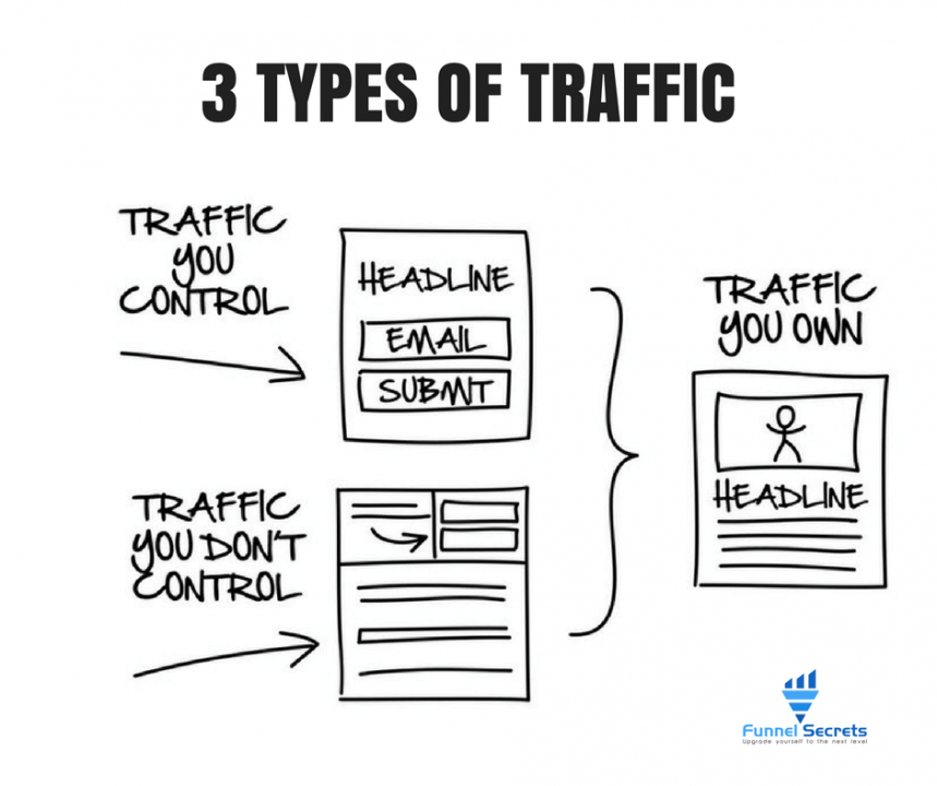 3 types of traffic - dotcom secrets book