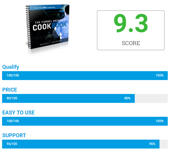 Funnel hacker cookbook review - score