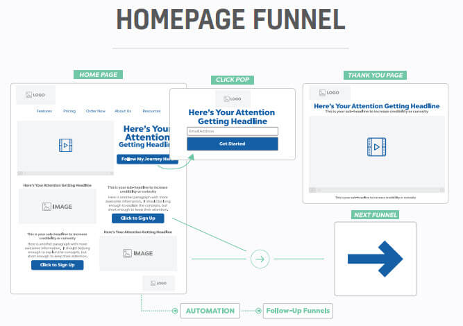 Funnel map - homepage funnel