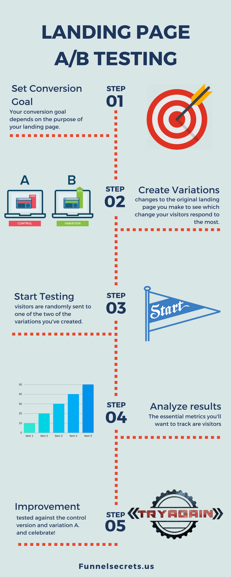 How to AB testing on your landing page