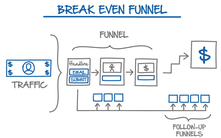 break even funnel - funnel hacker's cookbook review