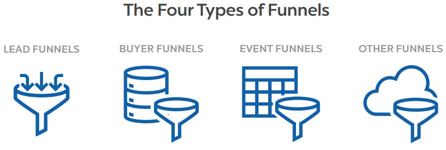 the 4 types of funnels - funnel hacker's cookbook review