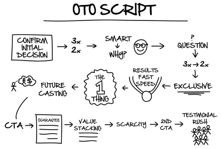 Dotcom Secrets book OTO scripts
