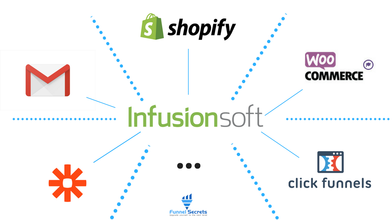 Infusionsoft Integration - Funnel secrets(1)
