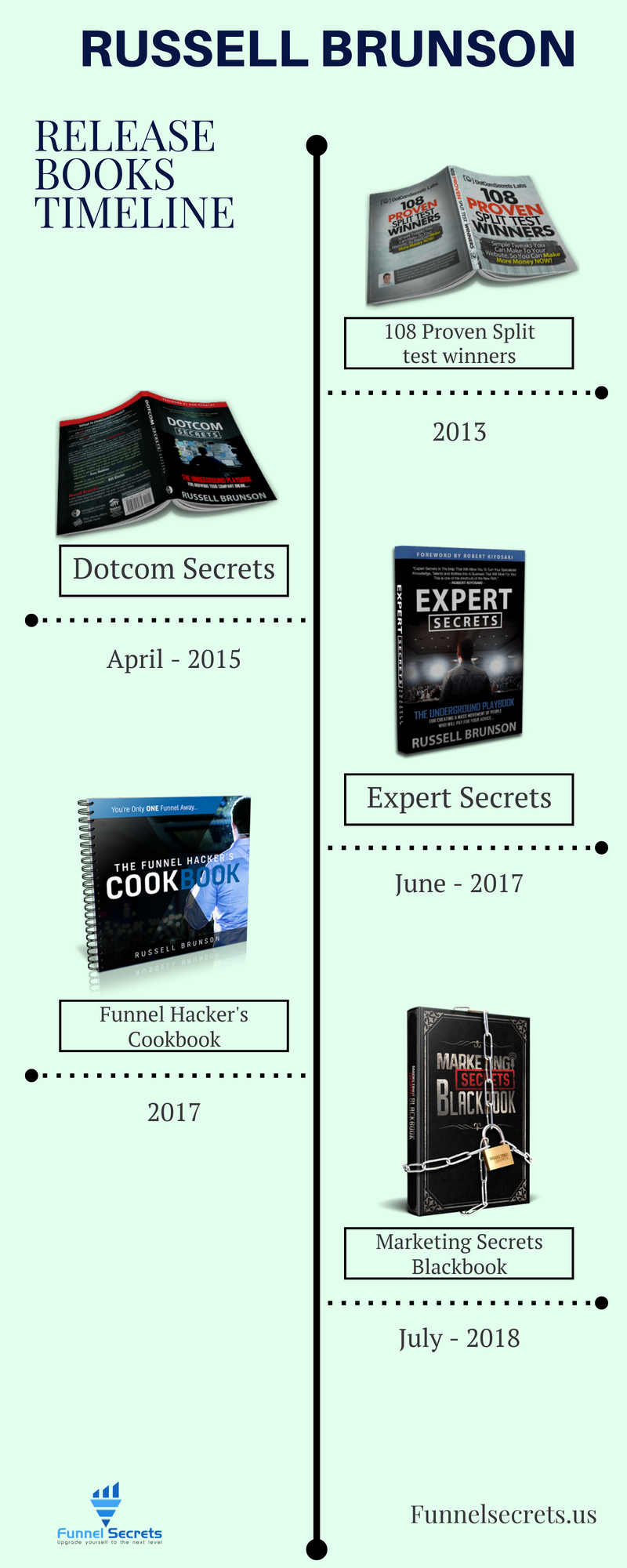 Russell Brunson books timeline