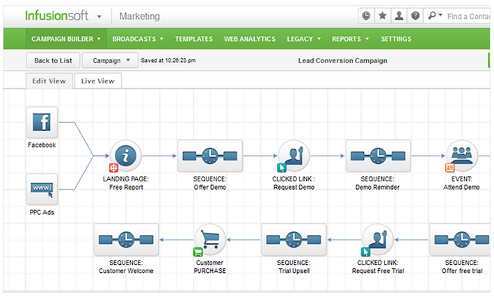 infusionsoft automation campaigns - sales funnel software