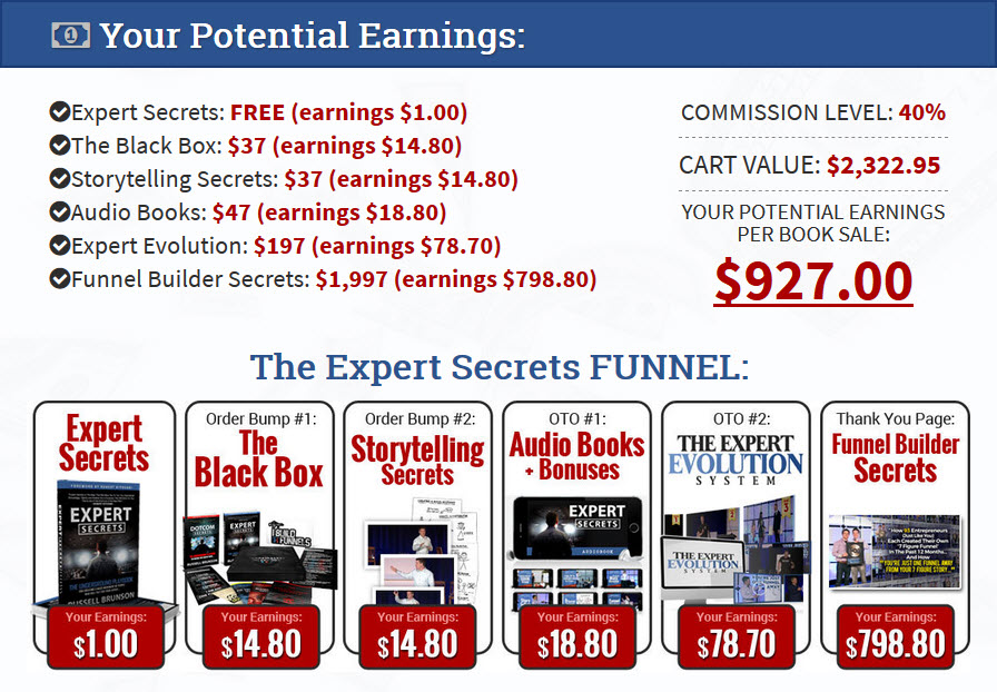 Expert secrets affiliate commission of clickfunnels program