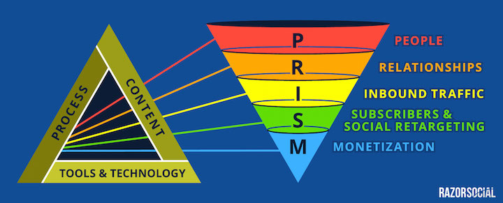 PRISM-conversion-funnel - content funnel