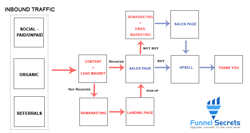 content funnel - email marketing map