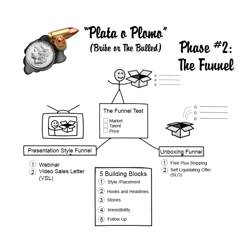 Funnel Secrets builder - Plata o Plomo