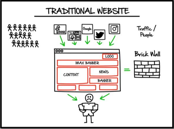 traditional website - website vs funnel