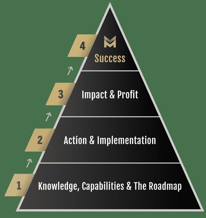 Success Pyramid kbb