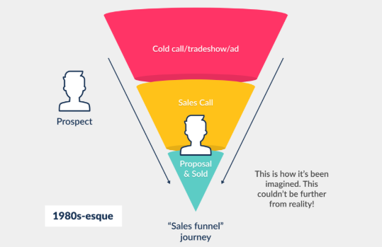 sales funnel journey for service business