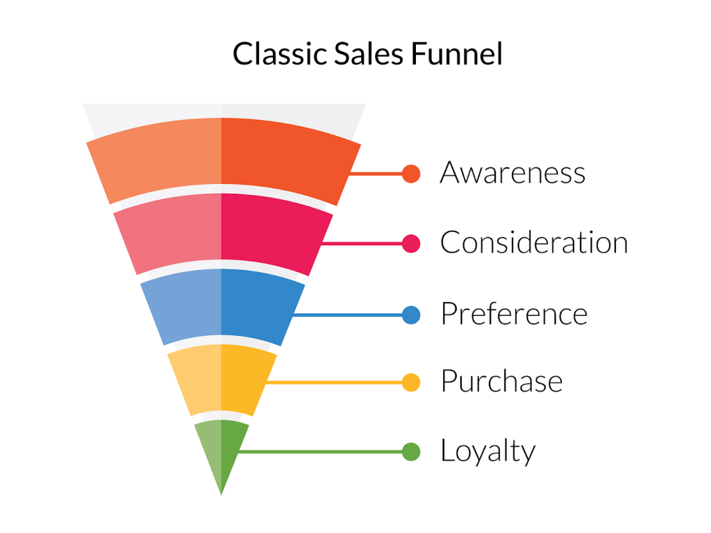 classic sales funnel