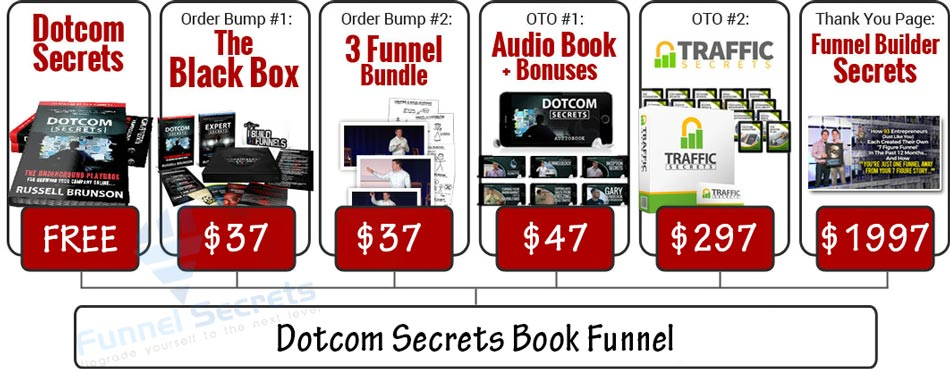 dotcom-secrets-book-funnel