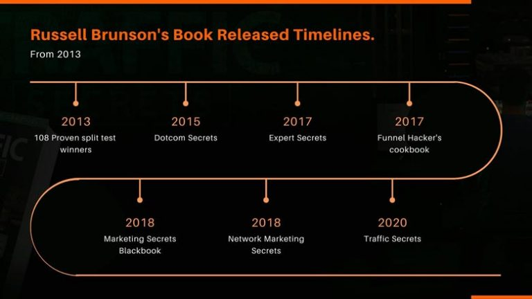 Russell-Brunson's-book-released-timelines