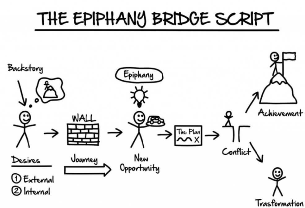 storytelling-The-epiphany-bridge-script