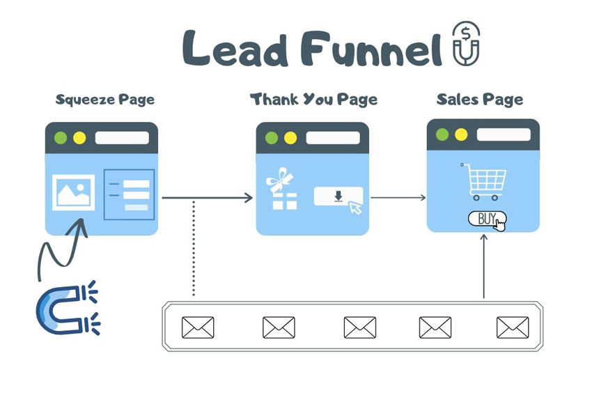 Lead-Funnel-mapping