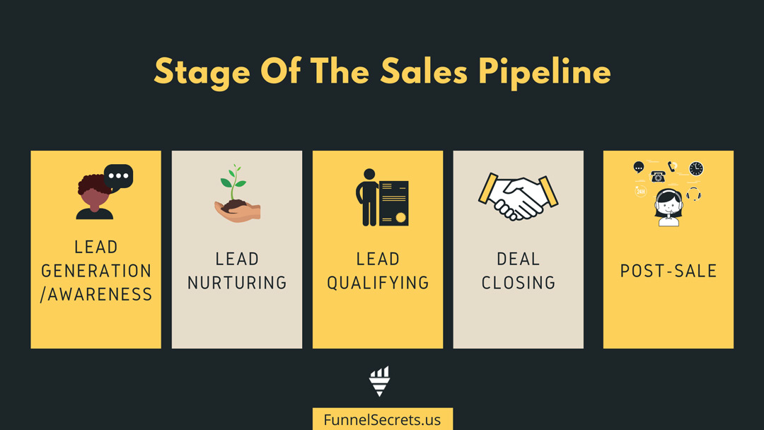 sales pipeline stages
