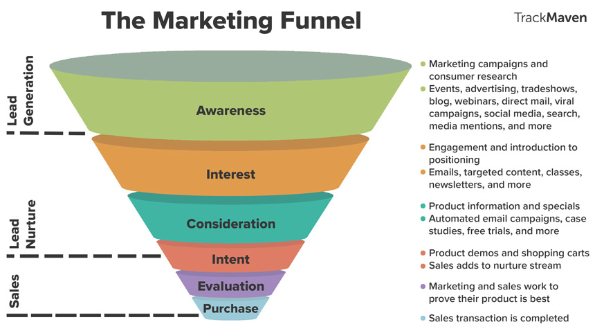 marketing-funnel-funnel-secrets