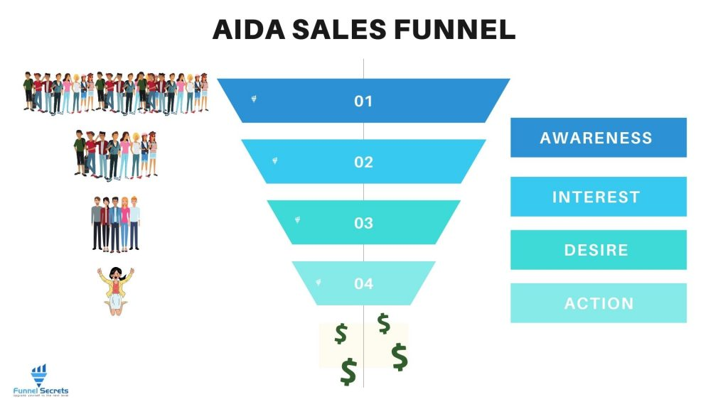 AIDA Sales Funnel_ Boost Your Marketing Effect