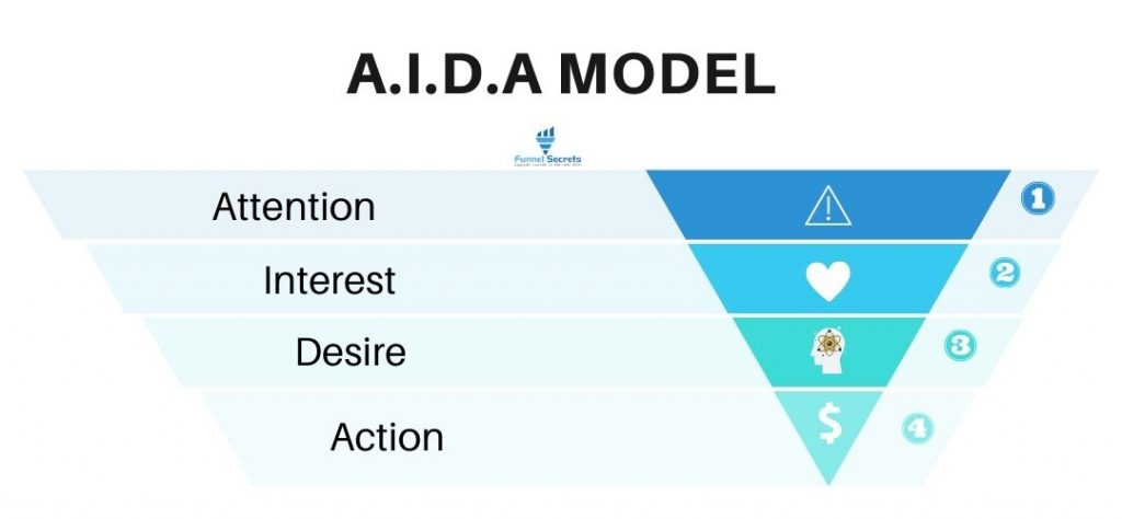 AIDA model - AIDA In Marketing