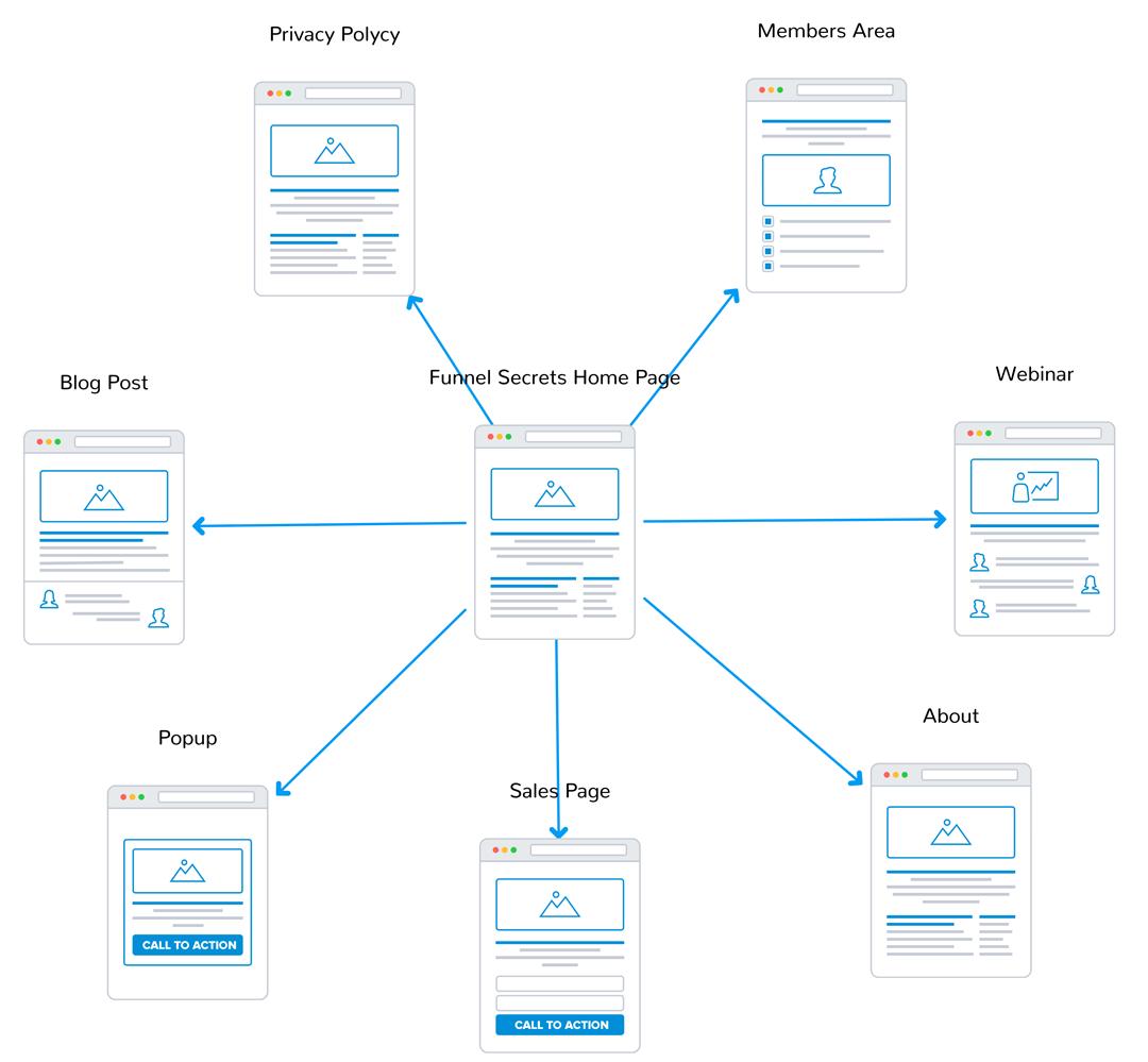 Sales funnel vs website - traditional website