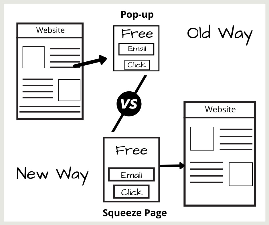 pop-up vs lead funnel
