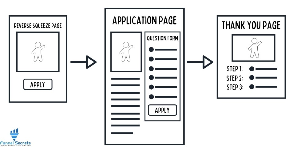Application funnel framework