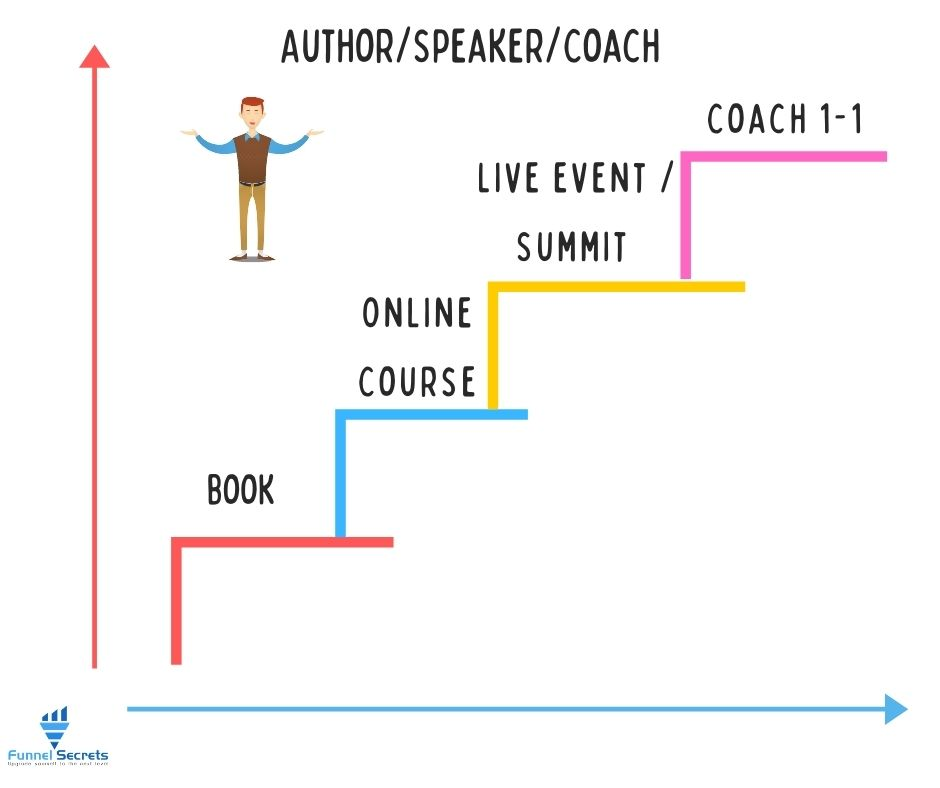 Value Ladder example for Author, Speaker and Coach
