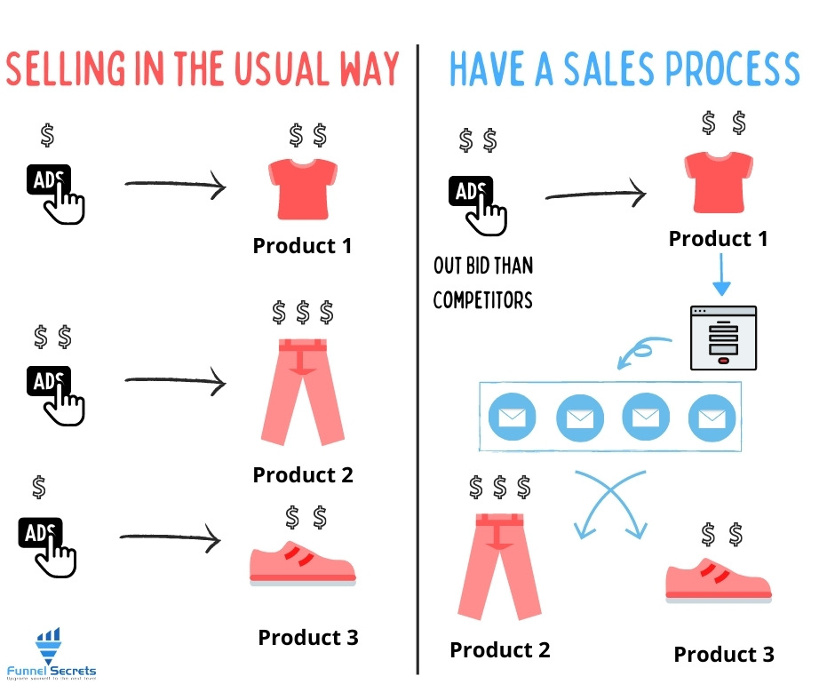 the difference of people who sell product and have a value ladder with powerful sales process