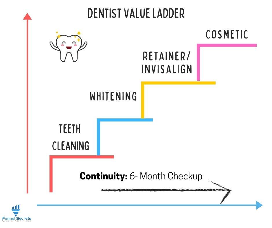 Dentist Value Ladder example