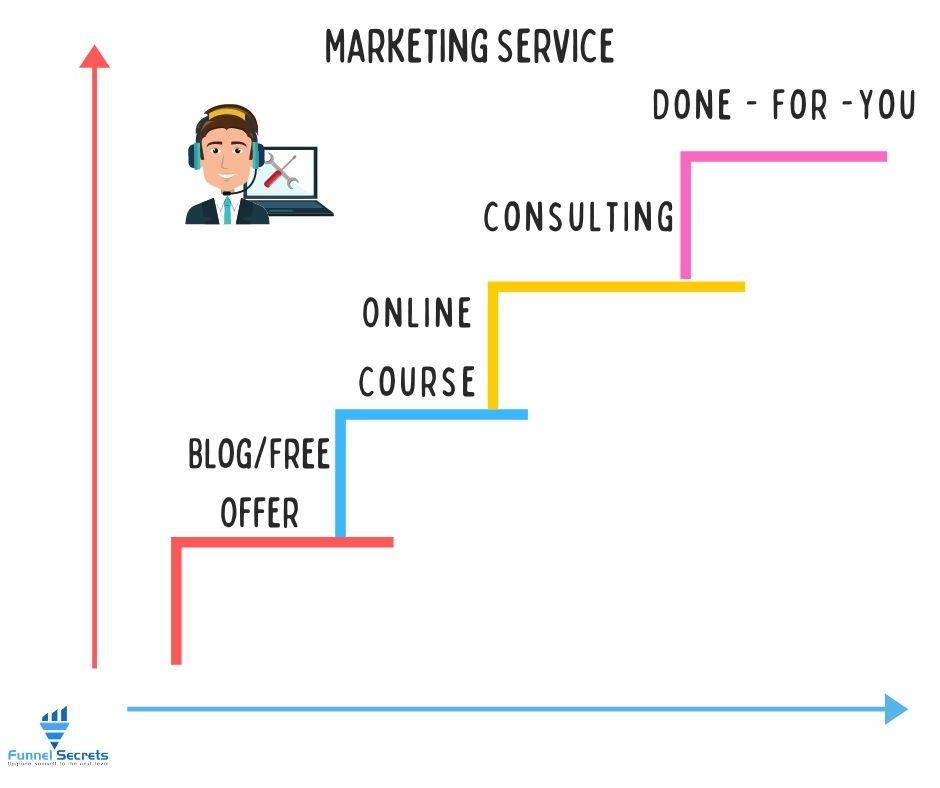 Marketing Service Value ladder example