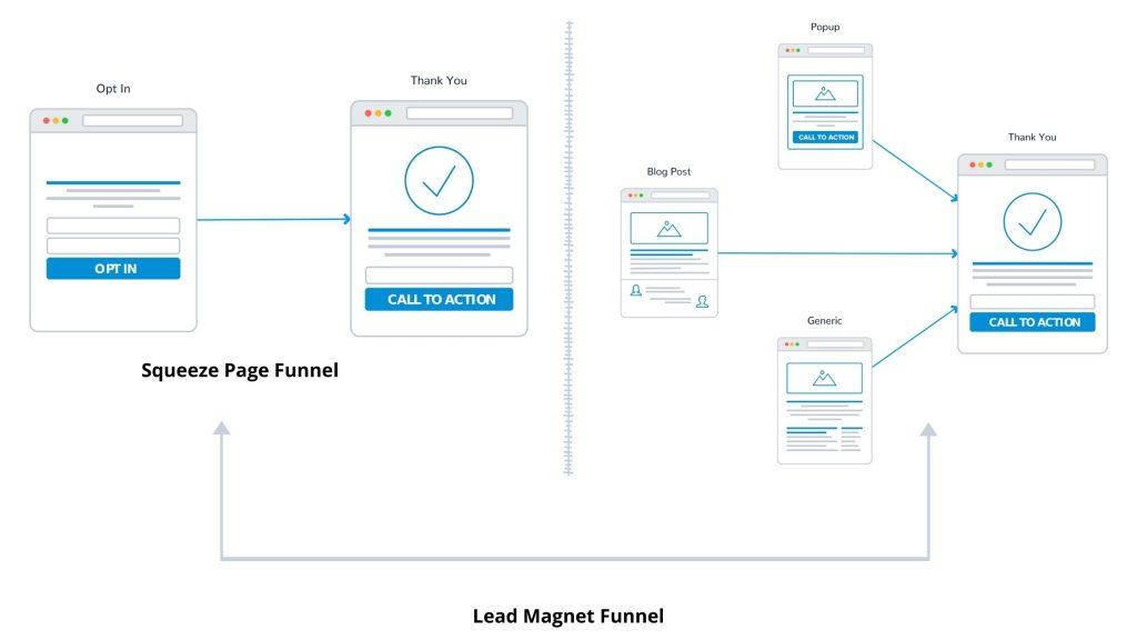 Squeeze Page Funnel vs Lead Magnet Funnel