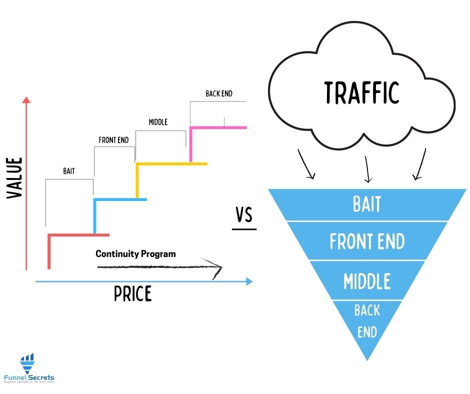 The value ladder vs sales funnel