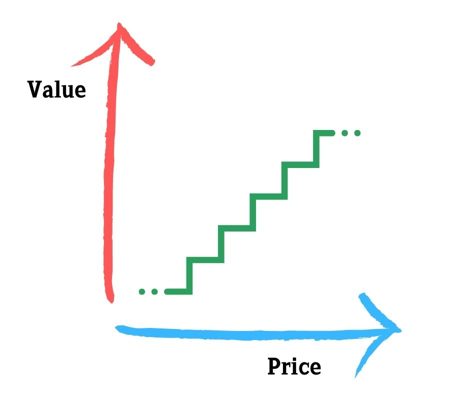 the value ladder has 2 columns: value and price