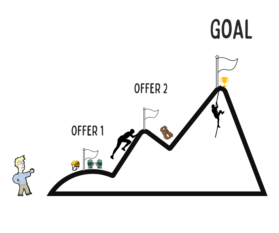mapping value ladder and create offers