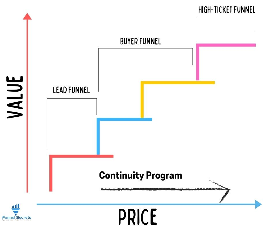 value ladder and sales funnel