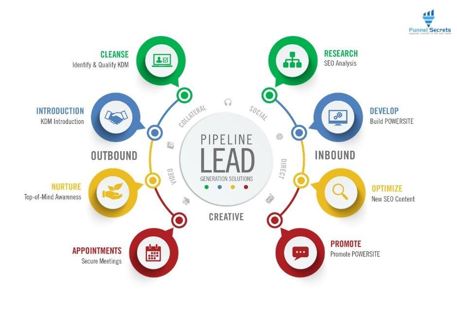 Outbound Vs. Inbound Lead Generation