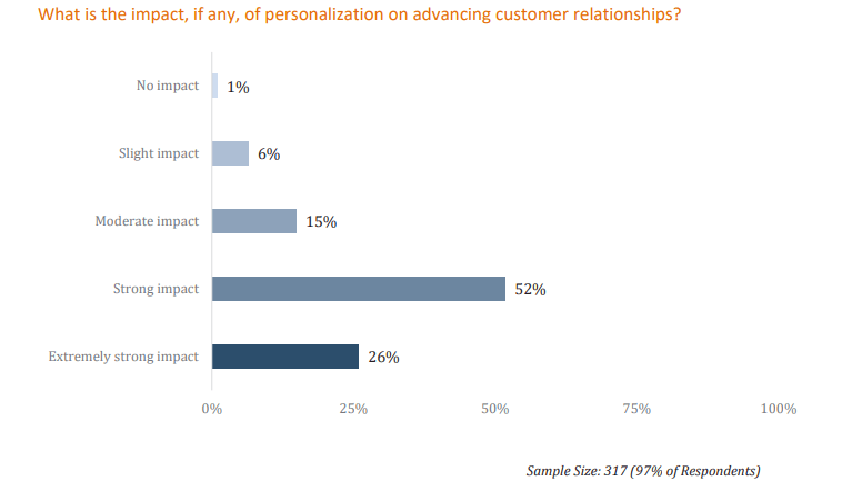 impact of Personalization in marketing
