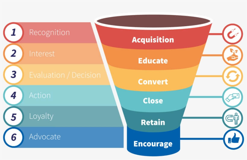 marketing funnel process