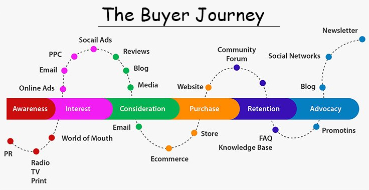 the buyer journey mapping
