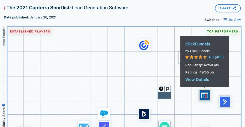 Clickfunnels top lead generation software