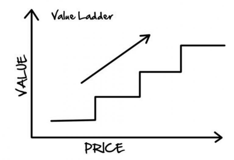 Dotcom Secrets review value ladder